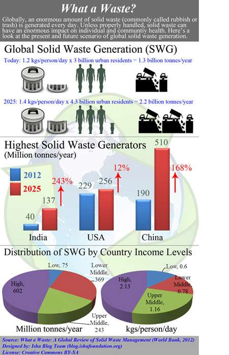 waste management and recycling environmental sciences essay Waste management is devoted to the presentation and on e-waste mining call for papers: of the research center for eco-environmental sciences.