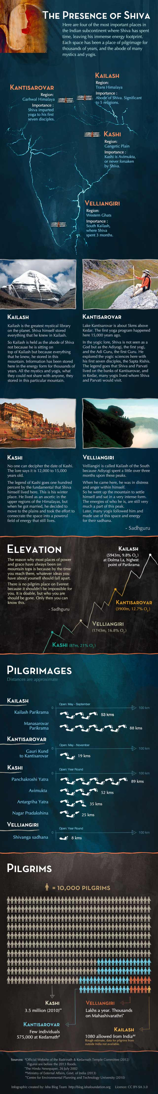 Infographic - The Presence of Shiva – On the Trail of the First Yogi