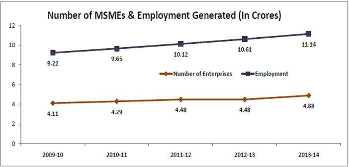 Number of MSME's and employment generated (in crores)