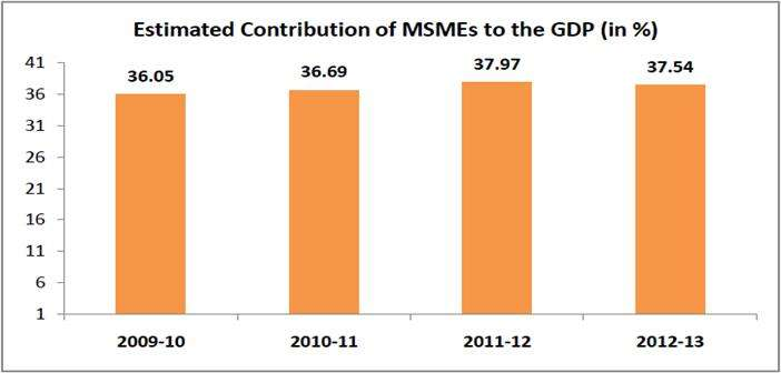 Estimated Contribution of MSME's to the GDP (in %)
