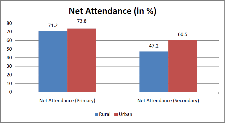 Rural India Behind Urban India in Net Attendance